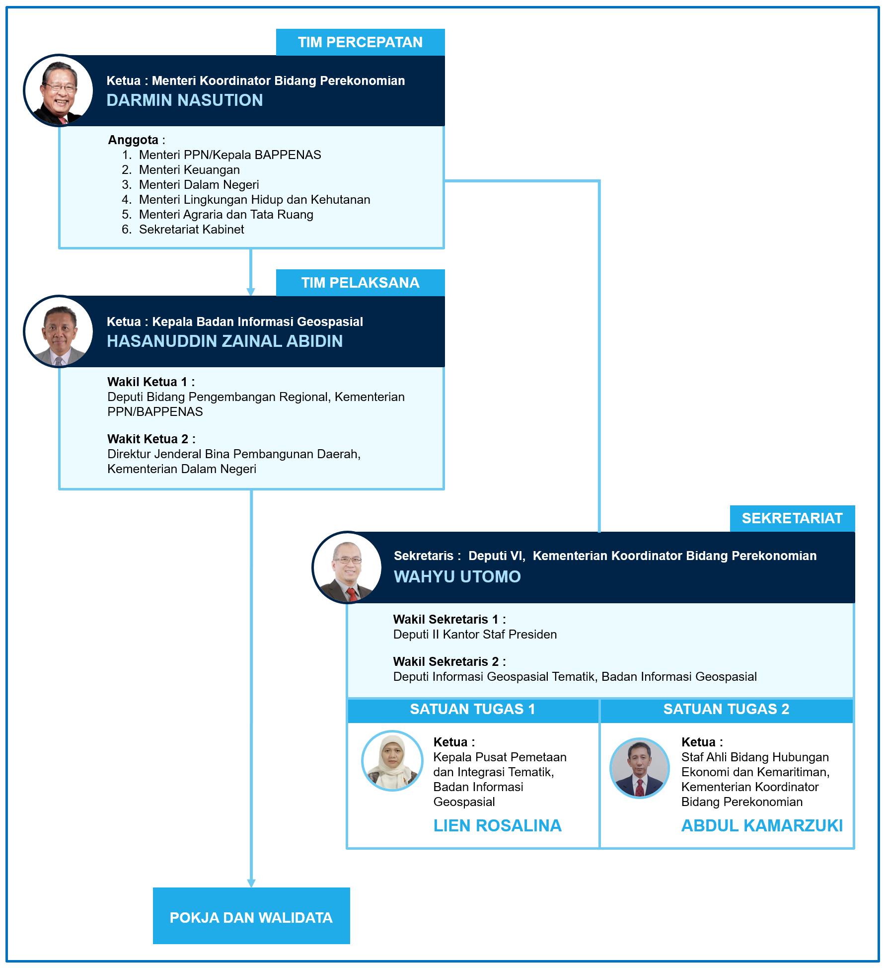 Struktur Organisasi PKSP